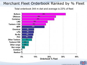 Clarkson orderbook by category
