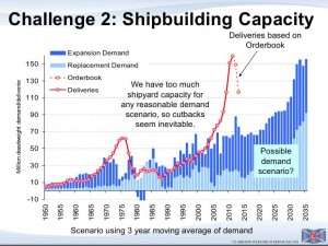 Clarksons Shipbuilding Capacity