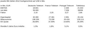 Verschuldung Telekom Branche Q3 2012