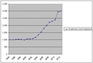 World Iron Ore Production 1994 2012