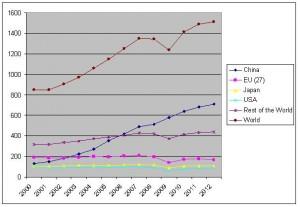 weltweite Stahlproduktion 2000 2012