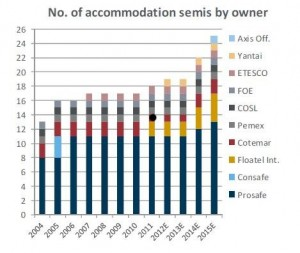Accomodation Vessel Fleet Development