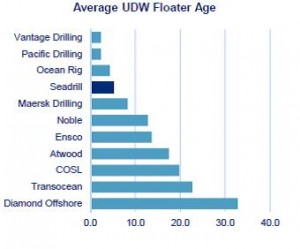 Offshore Drillers UDW Floater Age