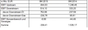 OMV EBIT 2014 und 2015
