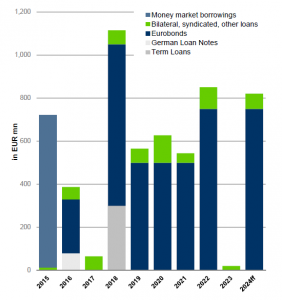 OMV debt overview