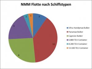 NMM Flotte nach Schiffstypen