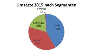 Suntec Reit Umsatz 2015 nach Segmenten