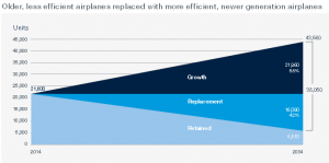 Boeing CMO fleet growth 2034