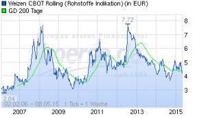 Weizen Chart 2006 bis 2016