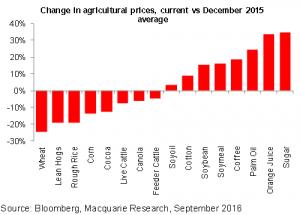 agrarprodukte-preisentwicklung-2016