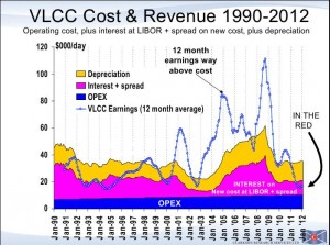 Clarkson VLCC Cost and Revenue