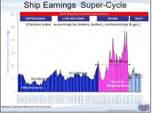 Clarksons Shipping Charter Cycle
