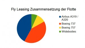 Fly Leasing Flotte