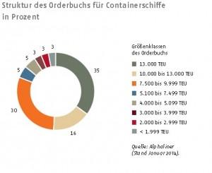 Rickmers GB2013 Struktur des Orderbuchs Containerschiffe