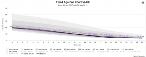 VesselsValue VLCC Werte im Vergleich bis 2007
