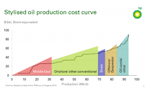 BP Oil Production Cost 2015 08