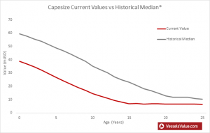 Capesize Bulker Values Current vs. Historic