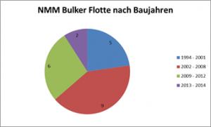 NMM Bulker Flotte nach Baujahren