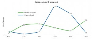 VesselsValue Capesize Ordering and Scrapping 2010 bis 2015