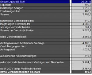 Ensco Liquidität 2021