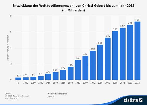 Entwicklung der Weltbevölkerung bis 2015
