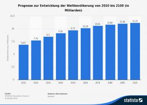 Prognose der Weltbevölkerung bis 2100