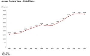 Entwicklung der US Farmlandpreise 2002 bis 2016