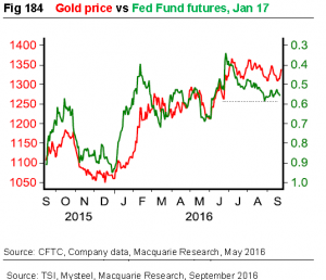 goldpreis-vs-fed-erwartung-2015-bis-2016